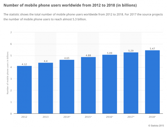 Mobile Phone Users Chart